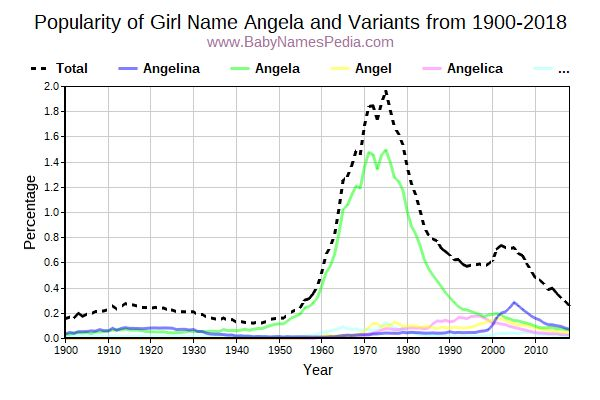 Variant Popularity Trend  for Angela  from 1900 to 2018