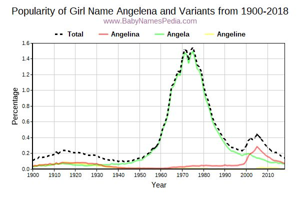 Variant Popularity Trend  for Angelena  from 1900 to 2015