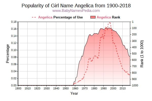 Popularity Trend  for Angelica  from 1900 to 2018