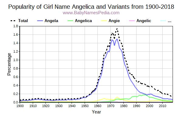 Variant Popularity Trend  for Angelica  from 1900 to 2018