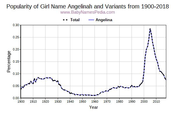 Variant Popularity Trend  for Angelinah  from 1900 to 2015
