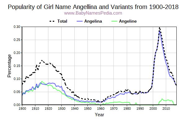 Variant Popularity Trend  for Angellina  from 1900 to 2015