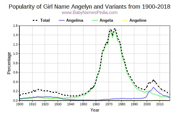 Variant Popularity Trend  for Angelyn  from 1900 to 2016