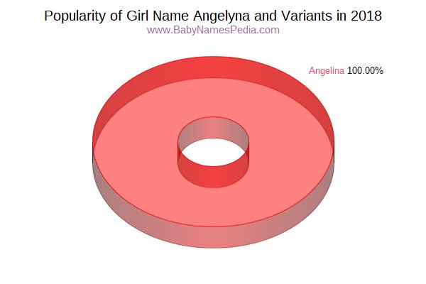 Variant Popularity Chart  for Angelyna  in 2016