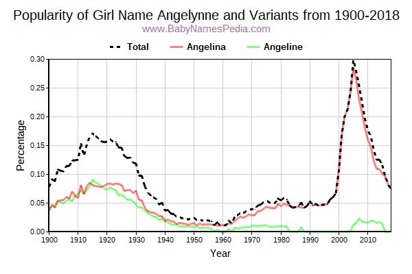Variant Popularity Trend  for Angelynne  from 1900 to 2015