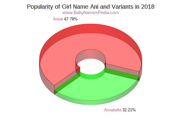 Variant Popularity Chart  for Ani  in 2016