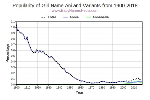 Variant Popularity Trend  for Ani  from 1900 to 2016