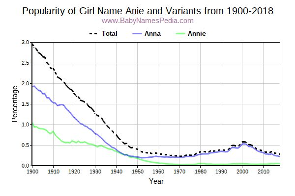 Variant Popularity Trend  for Anie  from 1900 to 2015