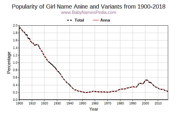 Variant Popularity Trend  for Anine  from 1900 to 2015
