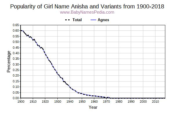 Variant Popularity Trend  for Anisha  from 1900 to 2015