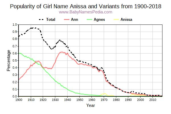 Variant Popularity Trend  for Anissa  from 1900 to 2018
