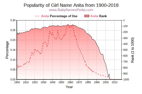 Popularity Trend  for Anita  from 1900 to 2016