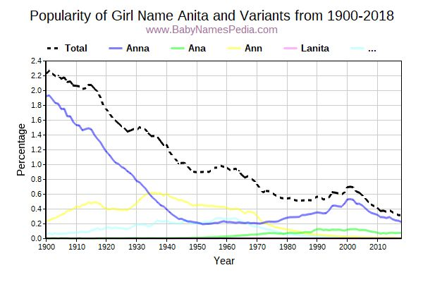 Variant Popularity Trend  for Anita  from 1900 to 2016