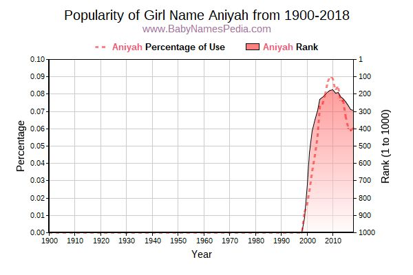 Popularity Trend  for Aniyah  from 1900 to 2015