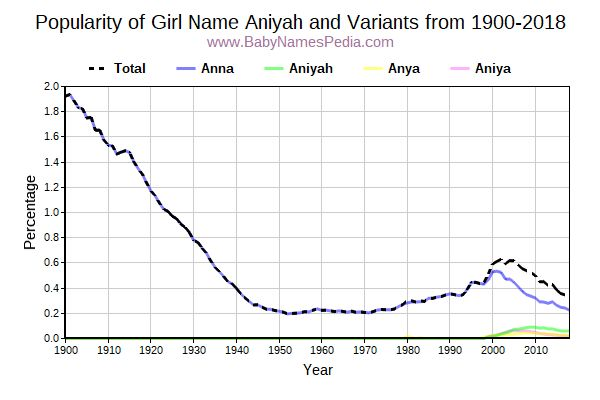 Variant Popularity Trend  for Aniyah  from 1900 to 2015