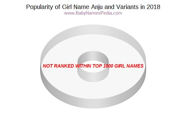Variant Popularity Chart  for Anju  in 2016