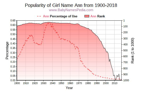 Popularity Trend  for Ann  from 1900 to 2018