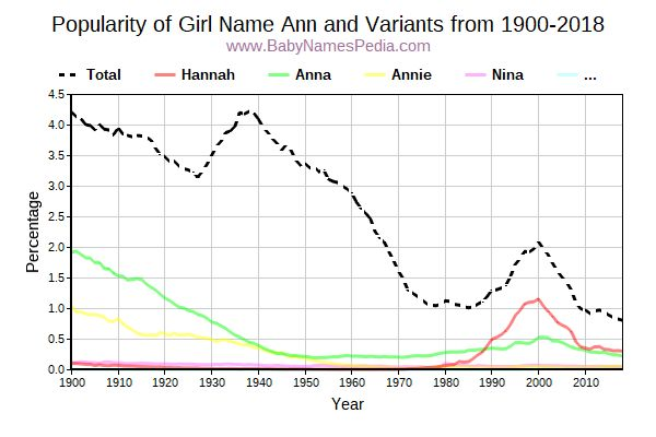 Variant Popularity Trend  for Ann  from 1900 to 2018