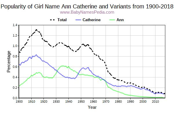 Variant Popularity Trend  for Ann Catherine  from 1900 to 2017