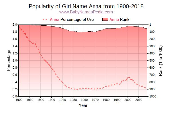 Popularity Trend  for Anna  from 1900 to 2015