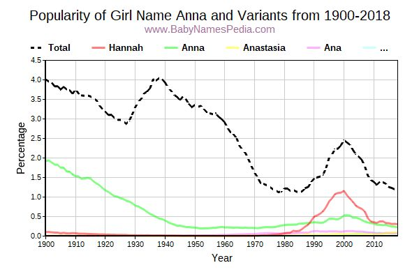 Variant Popularity Trend  for Anna  from 1900 to 2017