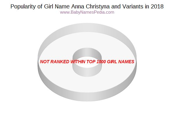 Variant Popularity Chart  for Anna Christyna  in 2018