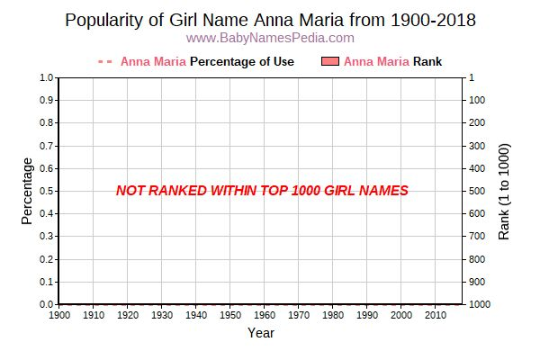 Popularity Trend  for Anna Maria  from 1900 to 2015