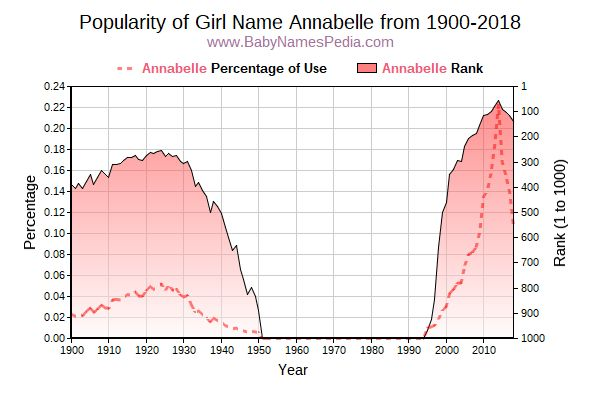 Popularity Trend  for Annabelle  from 1900 to 2015