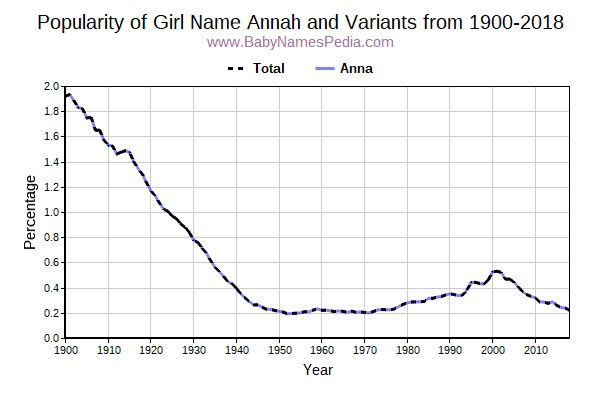 Variant Popularity Trend  for Annah  from 1900 to 2015