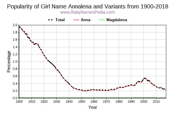 Variant Popularity Trend  for Annalena  from 1900 to 2018