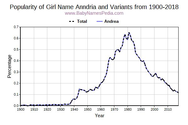 Variant Popularity Trend  for Anndria  from 1900 to 2018
