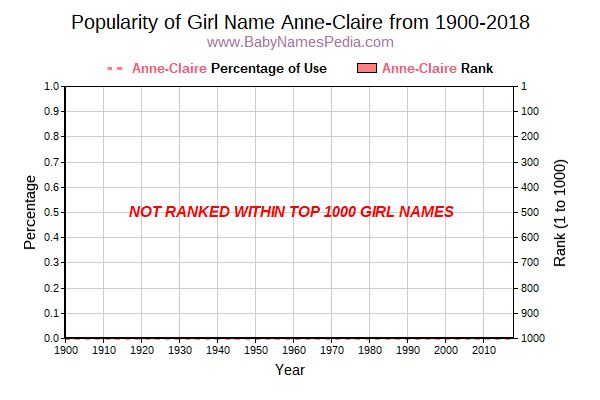Popularity Trend  for Anne-Claire  from 1900 to 2018