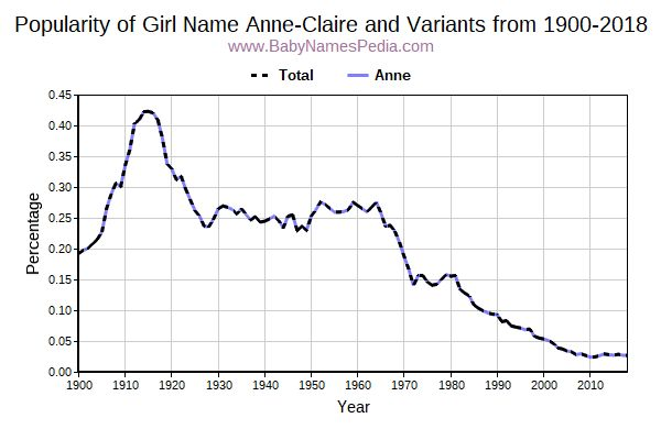 Variant Popularity Trend  for Anne-Claire  from 1900 to 2018