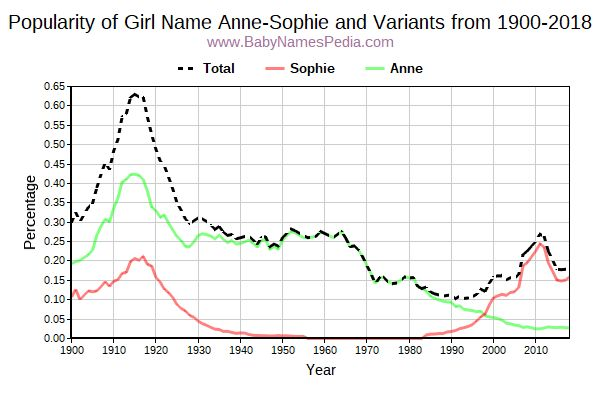 Variant Popularity Trend  for Anne-Sophie  from 1900 to 2016