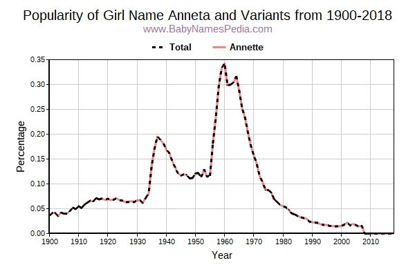 Variant Popularity Trend  for Anneta  from 1900 to 2016