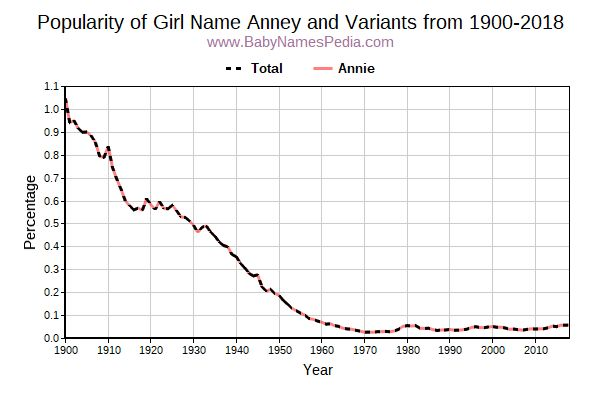 Variant Popularity Trend  for Anney  from 1900 to 2017