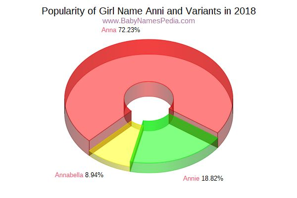 Variant Popularity Chart  for Anni  in 2015