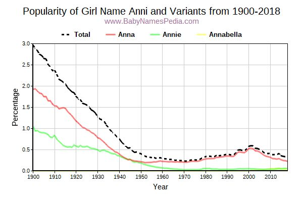 Variant Popularity Trend  for Anni  from 1900 to 2015
