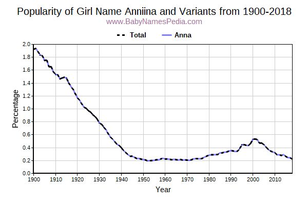 Variant Popularity Trend  for Anniina  from 1900 to 2016