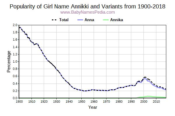 Variant Popularity Trend  for Annikki  from 1900 to 2016
