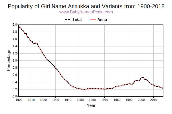 Variant Popularity Trend  for Annukka  from 1900 to 2015