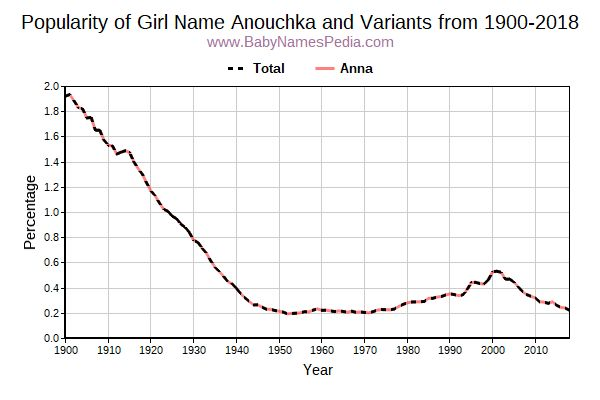 Variant Popularity Trend  for Anouchka  from 1900 to 2015