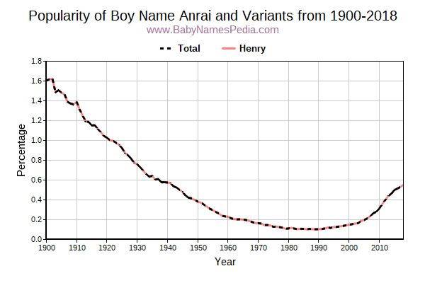 Variant Popularity Trend  for Anrai  from 1900 to 2015