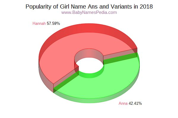 Variant Popularity Chart  for Ans  in 2015