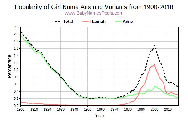 Variant Popularity Trend  for Ans  from 1900 to 2015