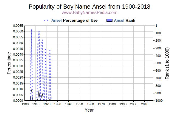 Popularity Trend  for Ansel  from 1900 to 2016