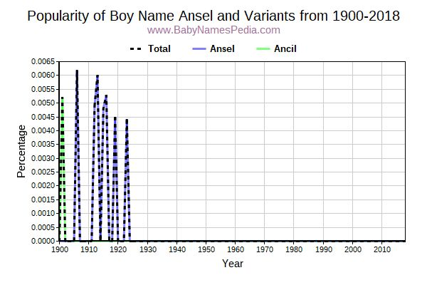 Variant Popularity Trend  for Ansel  from 1900 to 2016