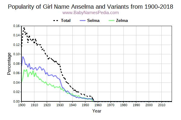 Variant Popularity Trend  for Anselma  from 1900 to 2015