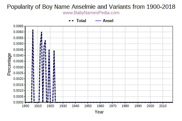 Variant Popularity Trend  for Anselmie  from 1900 to 2018