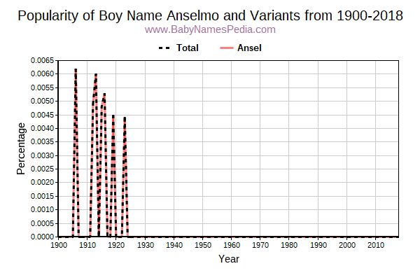 Variant Popularity Trend  for Anselmo  from 1900 to 2017
